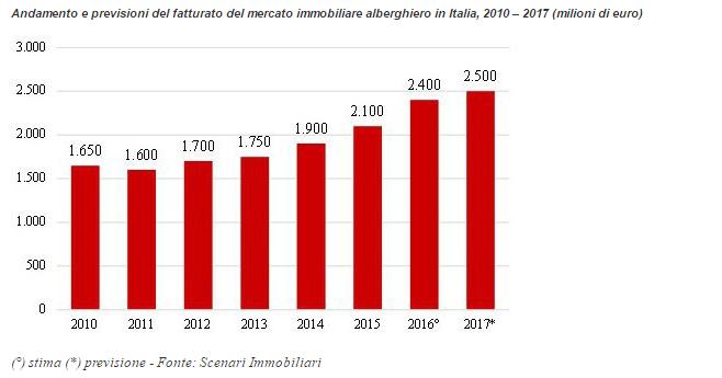 Италия купить недвижимость цены